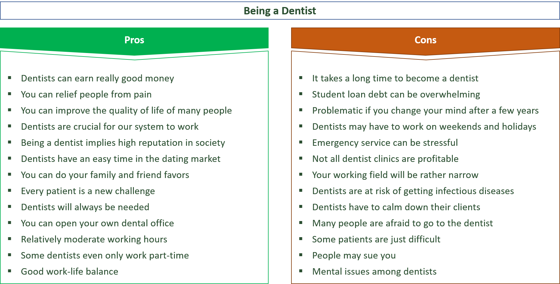 advantages and disadvantages of being a dentist