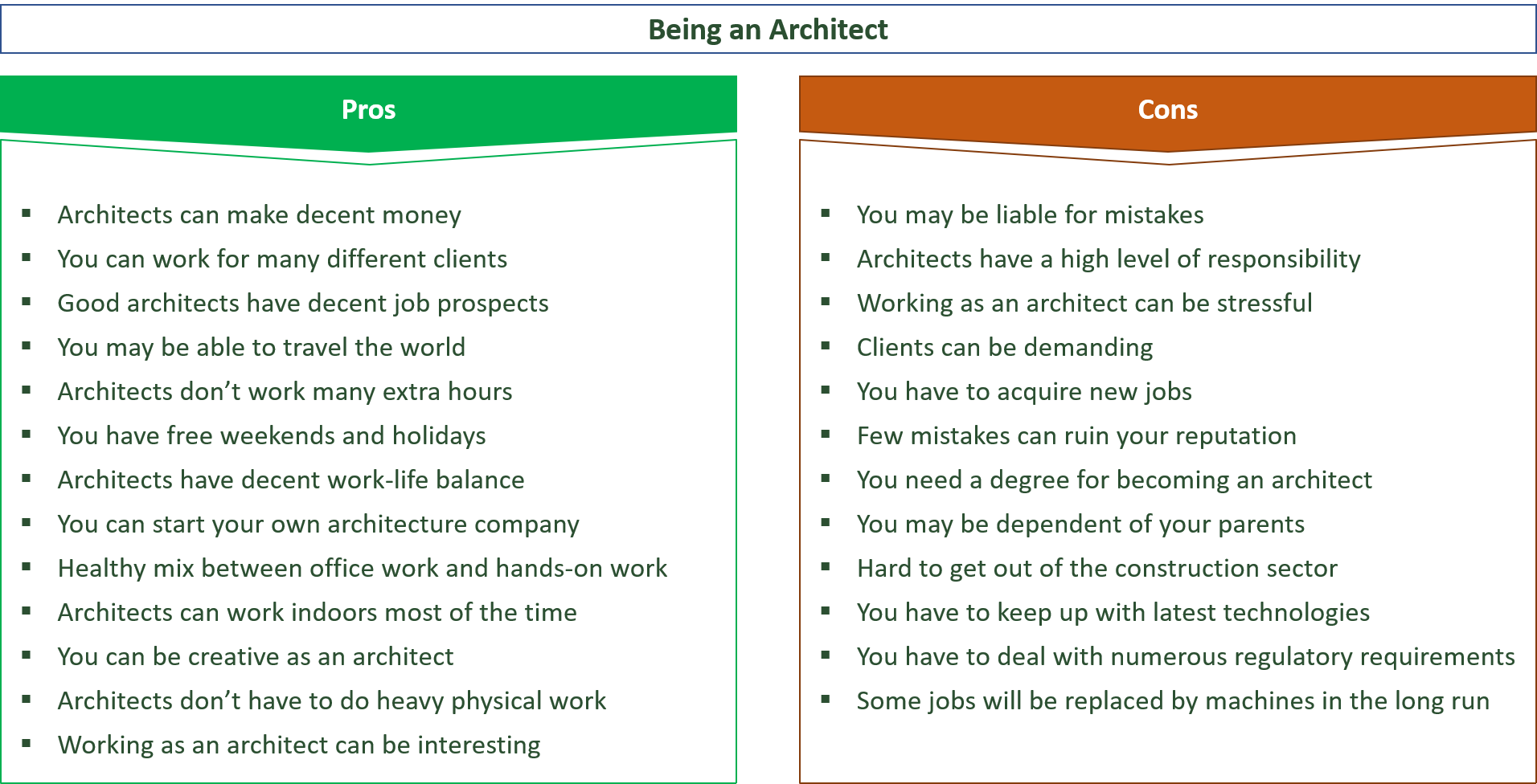 advantages and disadvantages of being an architect