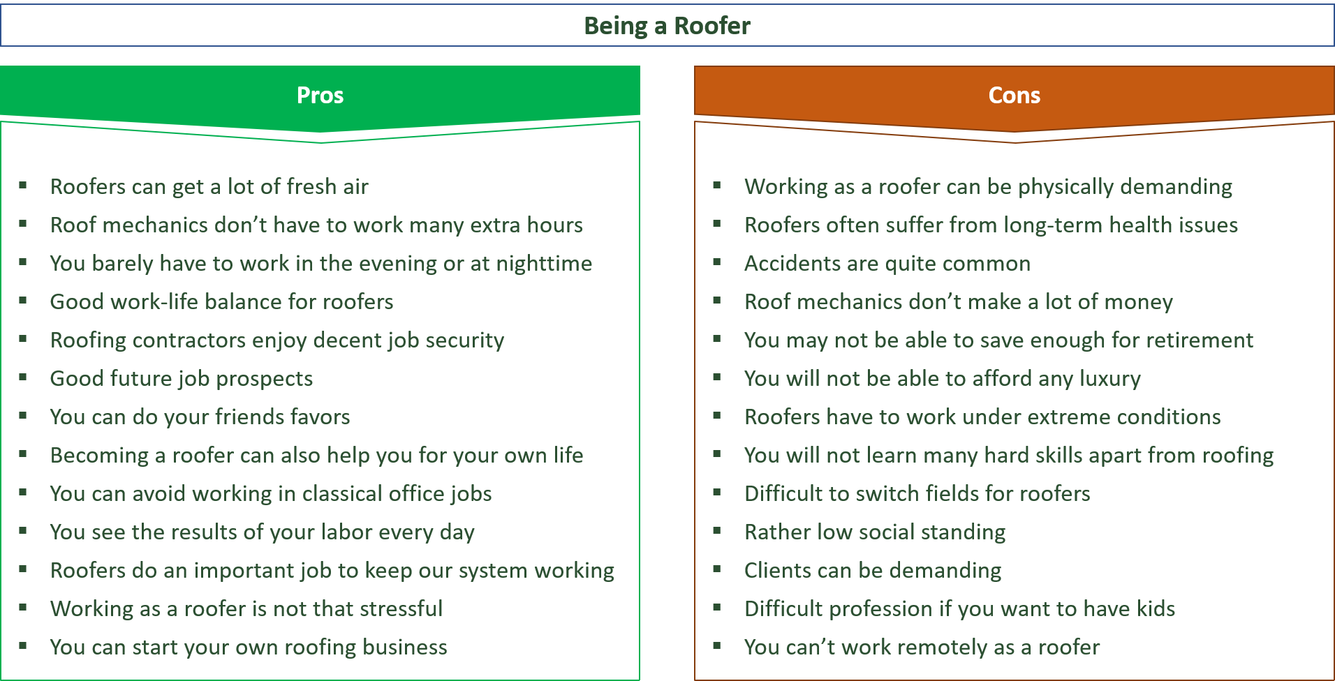 advantages and disadvantages of being a roofer