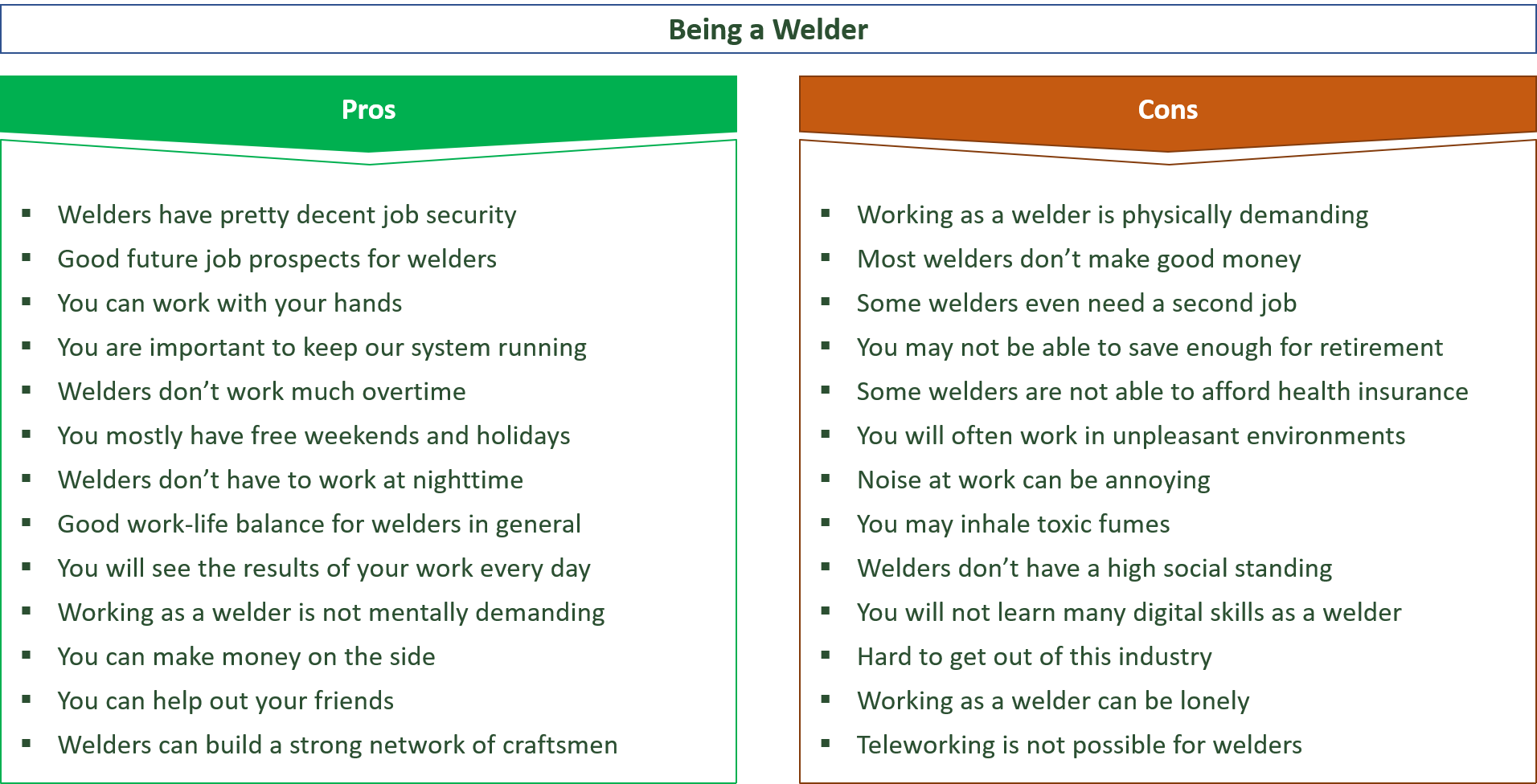 advantages and disadvantages of being a welder
